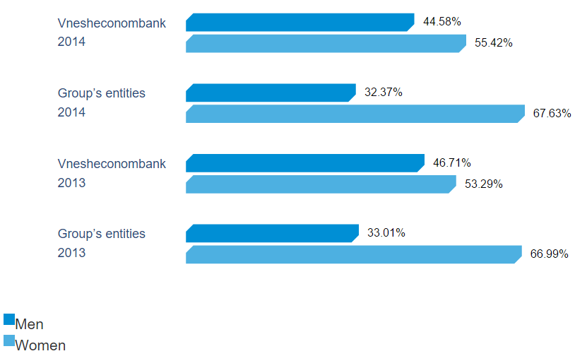 Breakdown of the personnel of Vnesheconombank and the Group's entities by gender