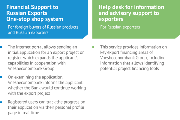 Support to Exports – Development of Economic Potential