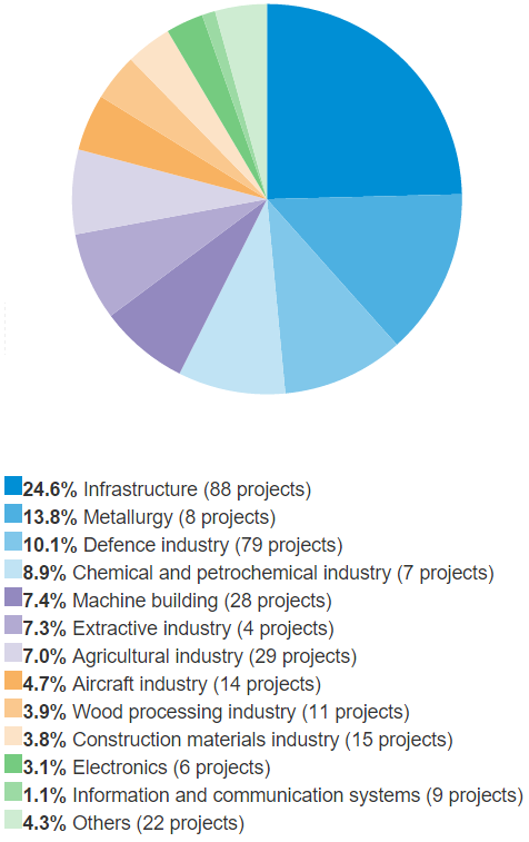 Sectoral breakdown of&nbsp;projects approved for financing by&nbsp;Vnesheconombank in&nbsp;<nobr>2007–2014</nobr> (%&nbsp;of&nbsp;the Bank's commitment)