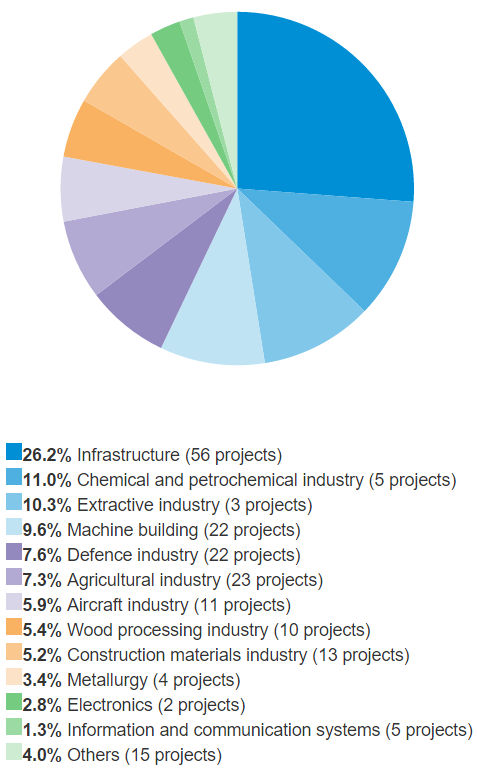 Sectoral breakdown of Projects that the Bank was Financing as at the end of 2014 (% of the Bank's commitment)
