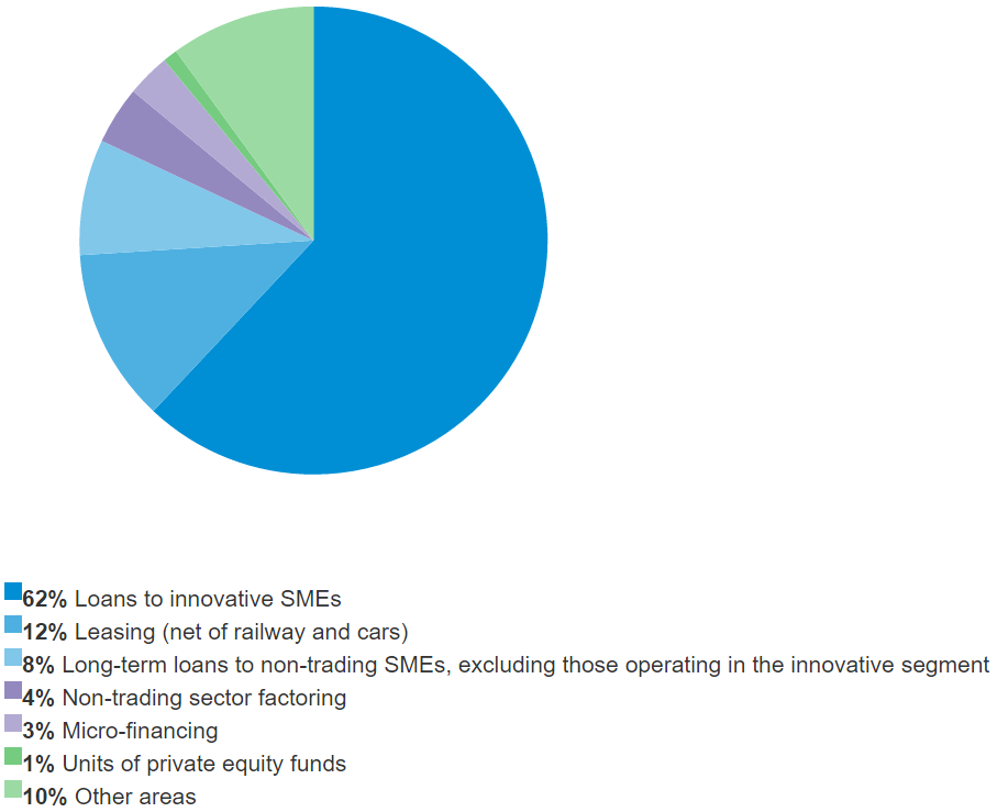Breakdown of the Programme's funds by area of support to SME