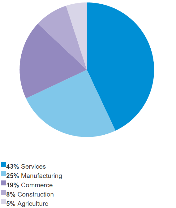 Breakdown of the SME loan portfolio by sector