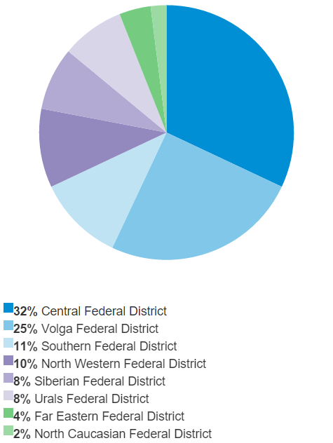 Breakdown of the Programme's funds by Federal District